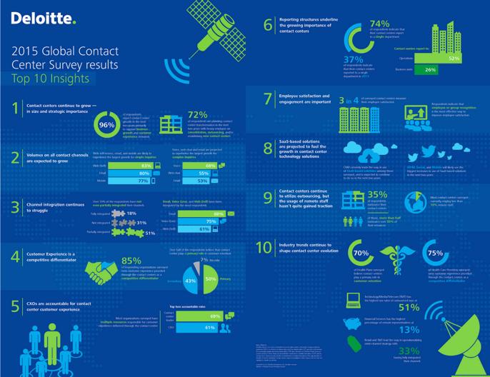 Deloitte 2015 Contact Center Insights