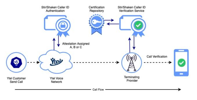 Ytel Call Certification Process STIR SHAKEN